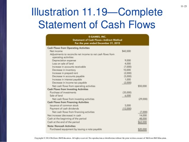 chapter 11 financial 3 ed