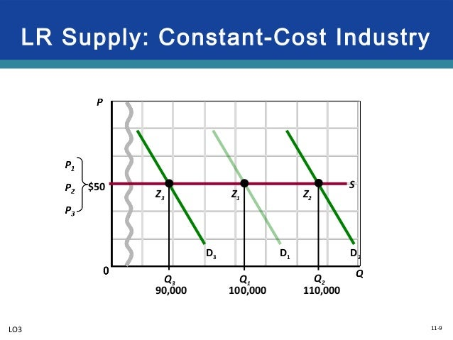 constant cost industry