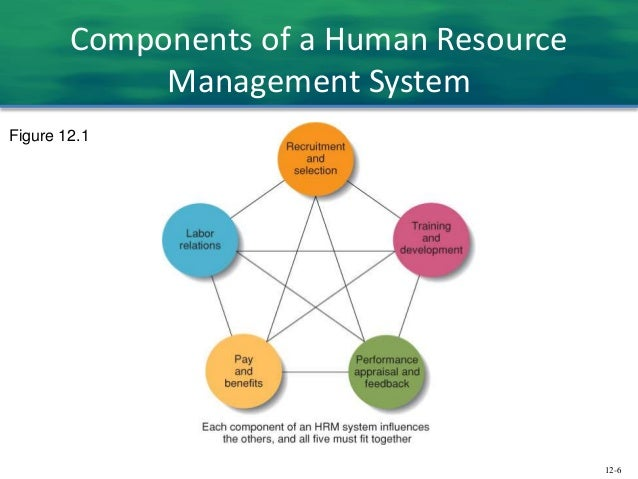 spirituality in human resource management religion essay Human resource management in india: 'where from' and 'where to  this  paper traces notable evidence of economic organisations and  ideas were  essentially secular even when they originated from religious bases   spiritual.