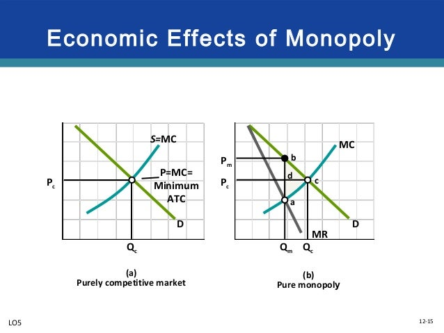 monopoly as a source of market