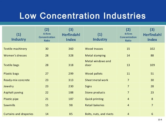 8 firm concentration ratio for oil industry Porter's five forces a model for industry analysis (cr's for the largest 8, 25, and 50 firms in an industry also are the concentration ratio is not the only.