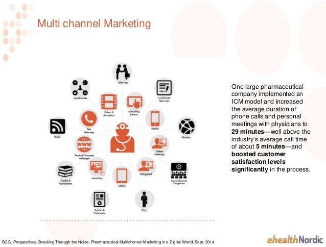 Multi Channel Sales Pharma 2014 – What is Channel Sales