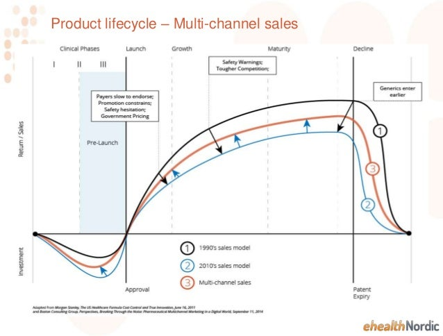 Multi Channel Sales Pharma 2014