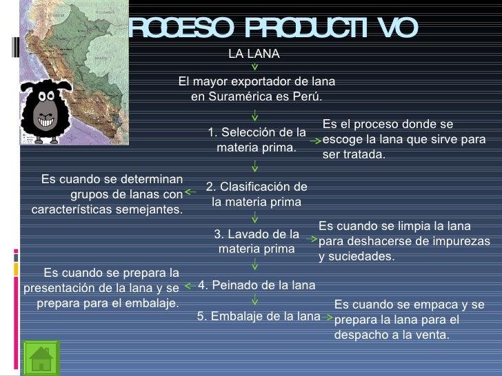 Circuito Productivo De La Lana : I proceso productivo de la lana