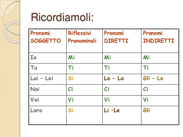 Ipronomicombinati A2 Slide 2