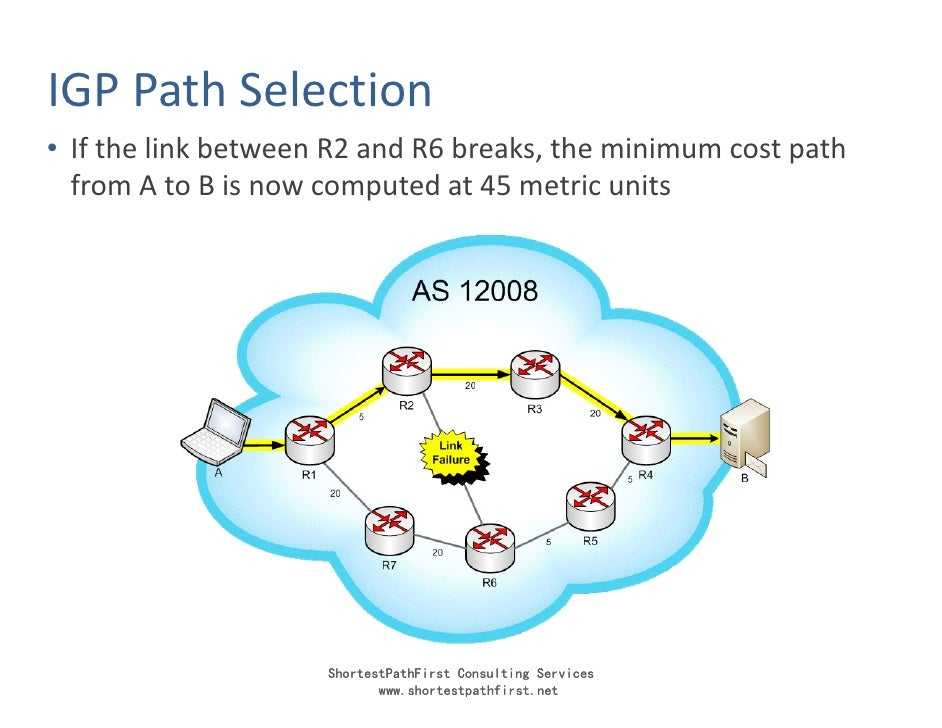 IGP Path Selection • If the link between R2 and R6 breaks, the minimum cost path   from A to B is now computed at 45 metri...