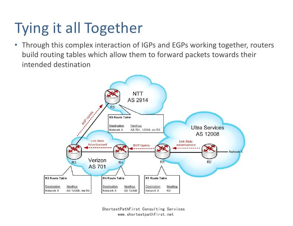Tying it all Together • Through this complex interaction of IGPs and EGPs working together, routers   build routing tables...