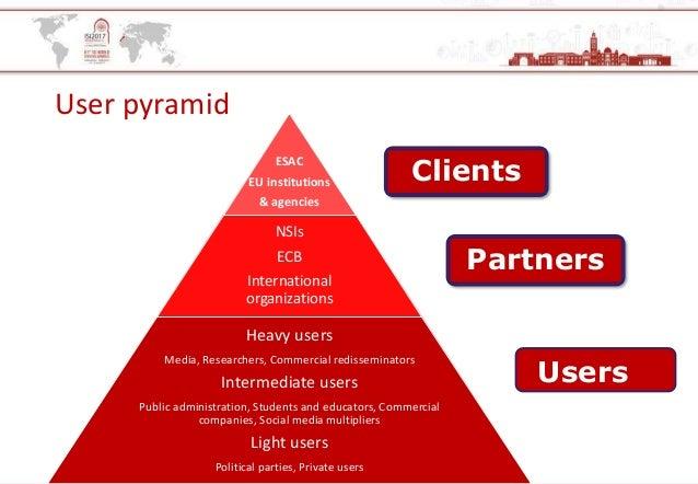 User pyramid ESAC EU institutions & agencies NSIs ECB International organizations Heavy users Media, Researchers, Commerci...