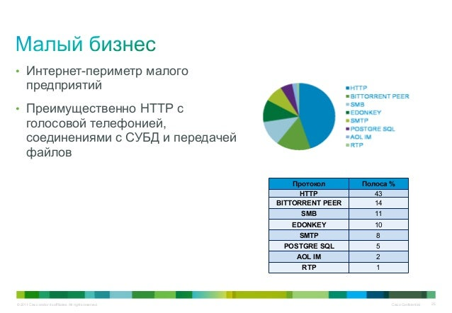 © 2011 Cisco and/or its affiliates. All rights reserved. Cisco Confidential 25 • Интернет-периметр малого предприятий • Пр...