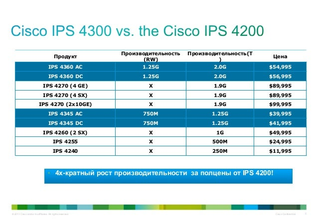 © 2011 Cisco and/or its affiliates. All rights reserved. Cisco Confidential 5 Продукт Производительность (RW) Производител...