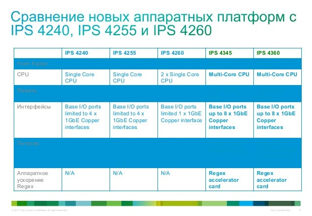 © 2011 Cisco and/or its affiliates. All rights reserved. Cisco Confidential 6 IPS 4240 IPS 4255 IPS 4260 IPS 4345 IPS 4360...