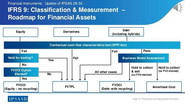 Classification Assessment Instruments