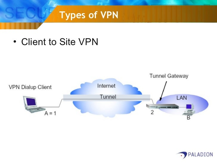 What is difference between site to site VPN and IP sec VPN and SSL VPN?
