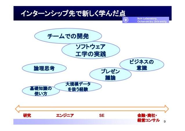 インターンシップ先で新しく学んだ点 9 Itoh Laboratory, Ochanomizu University ソフトウェア 工学の実践 チームでの開発 ビジネスの 意識論理思考 基礎知識の 使い方 プレゼン 議論 研究 エンジニア SE...