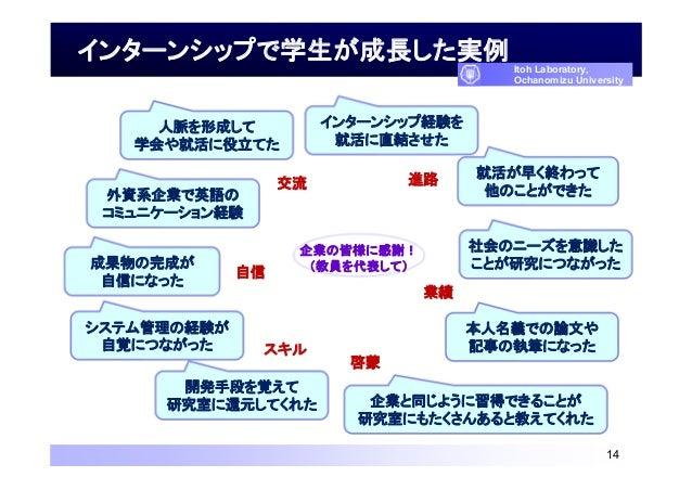 インターンシップで学生が成長した実例 14 Itoh Laboratory, Ochanomizu University 人脈を形成して 学会や就活に役立てた インターンシップ経験を 就活に直結させた 就活が早く終わって 他のことができた外資系...
