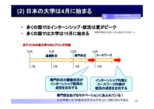 (2) 日本の大学は4月に始まる • 多くの国ではインターンシップ・就活は夏がピーク • 多くの国では大学は10月に始まる 17 Itoh Laboratory, Ochanomizu University ※南半球のことはいったん忘れてくださ...
