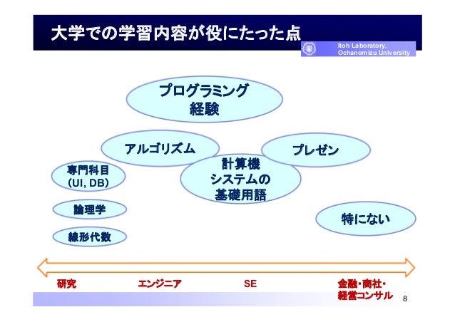 大学での学習内容が役にたった点 8 Itoh Laboratory, Ochanomizu University 線形代数 論理学 アルゴリズム プログラミング 経験 専門科目 (UI, DB) 計算機 システムの 基礎用語 プレゼン 特にない...