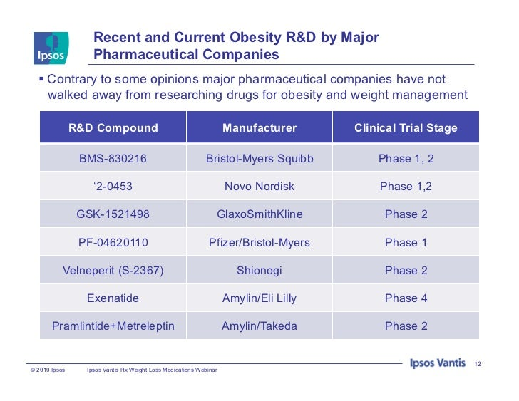Anti-Obesity Drug Market Report – Research, Industry ...