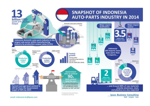 B Auto Parts >> Automotive Parts Industry In Indonesia