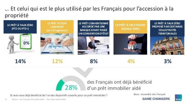 Les Francais Le Credit L Achat Immobilier Et Les Prets Aides