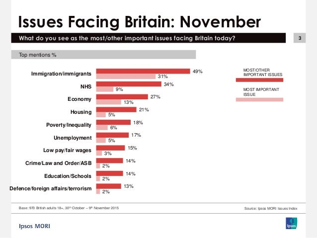 UK Election 2015: most important issues facing Great Britain (UK) 2015