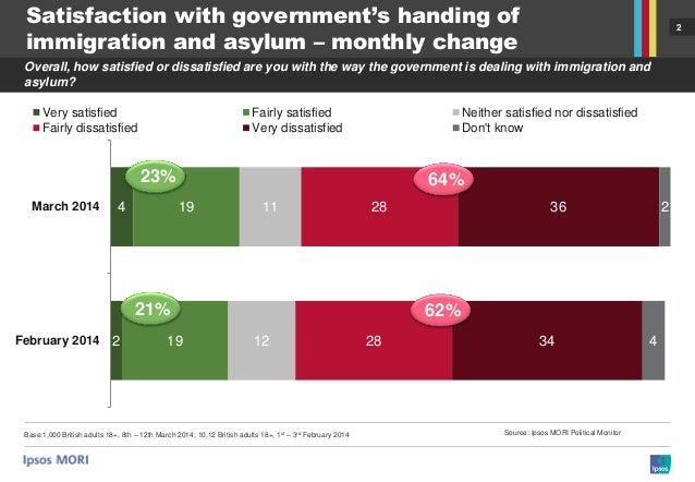 Ipsos MORI Political Monitor: Immigration and Asylum Slide 2