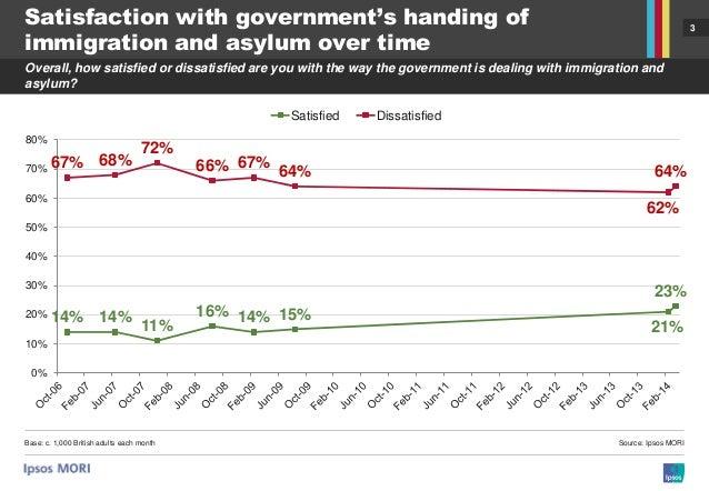Ipsos MORI Political Monitor: Immigration and Asylum Slide 3