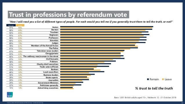 10Veracity Index 2018 | November 2018 | Version 1 | Internal Use Only Trust in professions by referendum vote Nurses Docto...