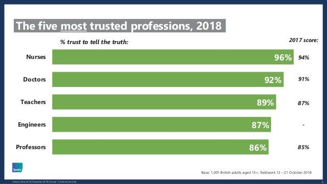 3Veracity Index 2018 | November 2018 | Version 1 | Internal Use Only The five most trusted professions, 2018 96% 92% 89% 8...
