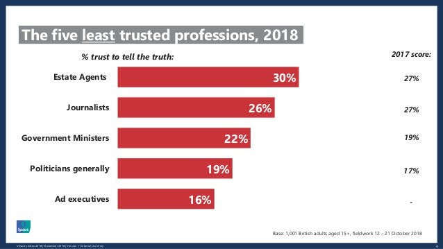 4Veracity Index 2018 | November 2018 | Version 1 | Internal Use Only The five least trusted professions, 2018 30% 26% 22% ...