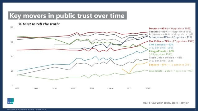 6Veracity Index 2018 | November 2018 | Version 1 | Internal Use Only Key movers in public trust over time 0 25 50 75 100 1...
