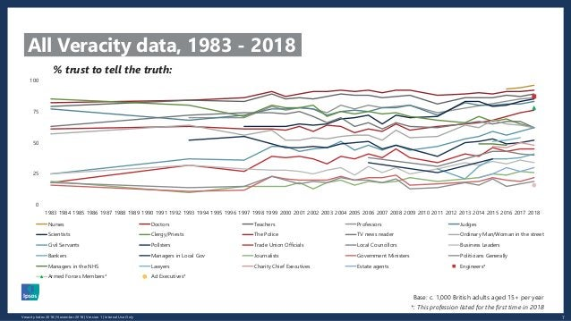 7Veracity Index 2018 | November 2018 | Version 1 | Internal Use Only All Veracity data, 1983 - 2018 0 25 50 75 100 1983 19...