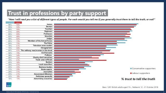9Veracity Index 2018 | November 2018 | Version 1 | Internal Use Only Trust in professions by party support Nurses Doctors ...