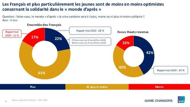 10 42% 42% 16% 22% 61% 17% Les Français et plus particulièrement les jeunes sont de moins en moins optimistes concernant l...