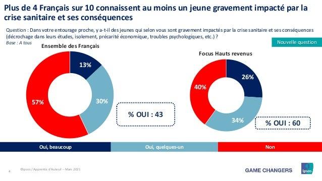 4 13% 30% 57% Plus de 4 Français sur 10 connaissent au moins un jeune gravement impacté par la crise sanitaire et ses cons...