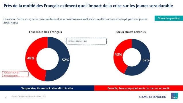6 57% 43% 52% 48% Près de la moitié des Français estiment que l'impact de la crise sur les jeunes sera durable Temporaire,...