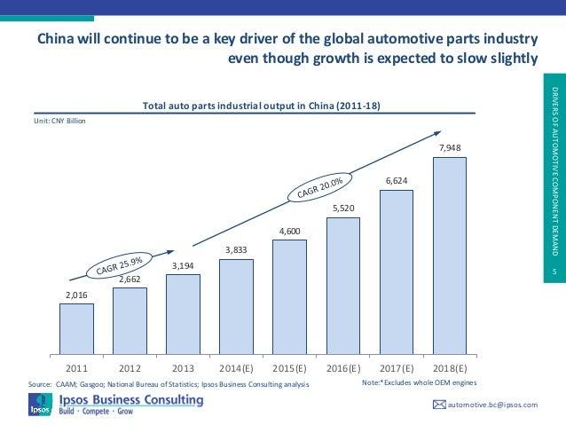 Aftermarket Car Parts Market Size