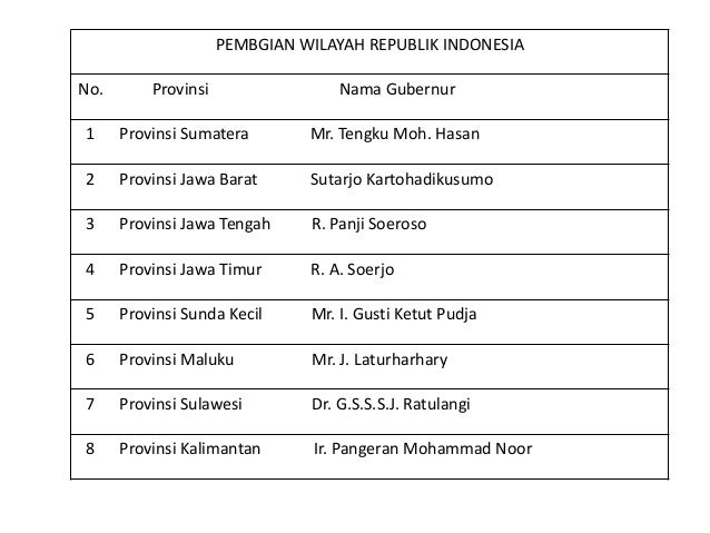 Ips Proklamasi Kemerdekaan Indonesia