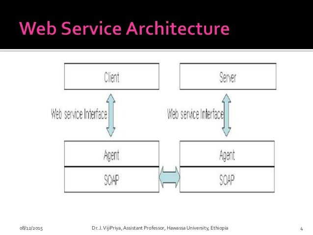 IPT Chapter 2 Web Services and Middleware - Dr. J. VijiPriya