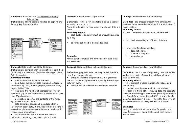 ipt hsc summary Hsc information processes & technology summary sheetsipt hsc summa.