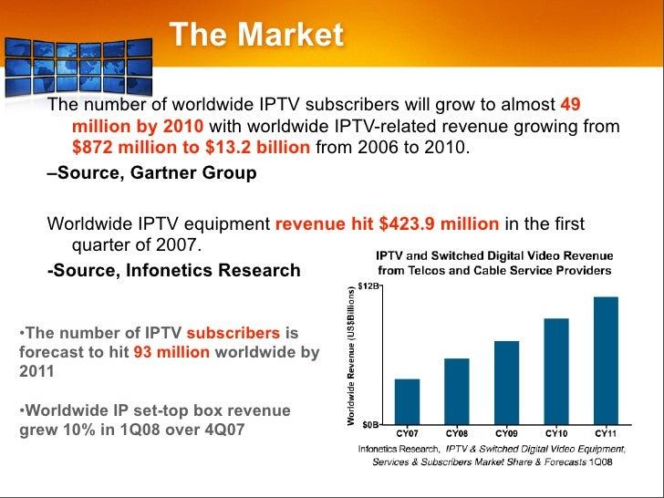 Future of iptv нтв плюс ужасы каналы