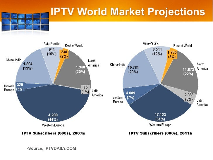 the worldwide iptv subscriber market 1q Iptv equipment market analysis in terms of subscriber base, the global iptv market is expected to maintain high growth rate for the future four years.