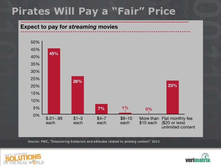 """Pirates Will Pay a """"Fair"""" Price   Source: PWC, """"Discovering behaviors and attitudes related to pirating content"""" 2010     10"""