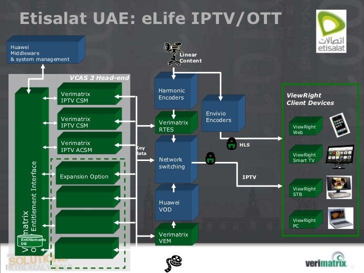 Etisalat UAE: eLife IPTV/OTTHuaweiMiddleware                                                                  Linear& syst...