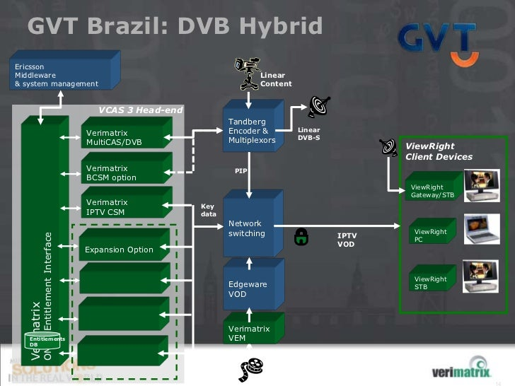 GVT Brazil: DVB HybridEricssonMiddleware                                                                   Linear& system ...