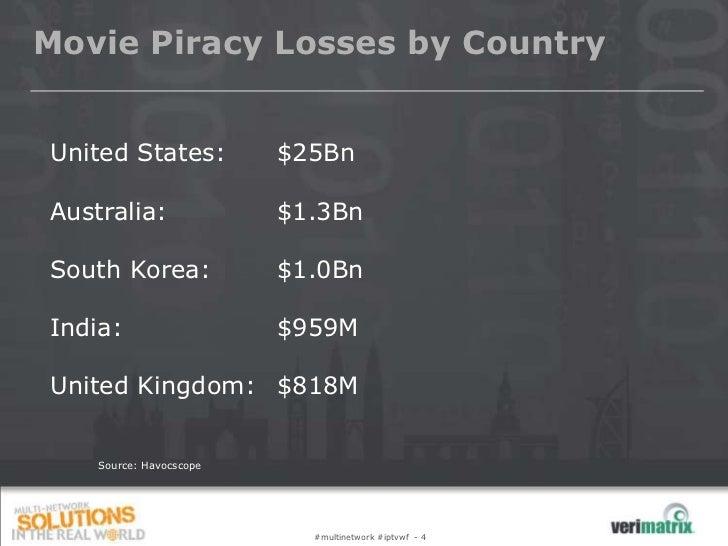 Movie Piracy Losses by CountryUnited States:           $25BnAustralia:               $1.3BnSouth Korea:             $1.0Bn...