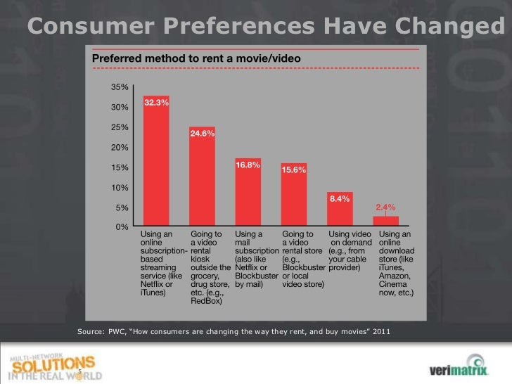 """Consumer Preferences Have Changed   Source: PWC, """"How consumers are changing the way they rent, and buy movies"""" 2011   5"""
