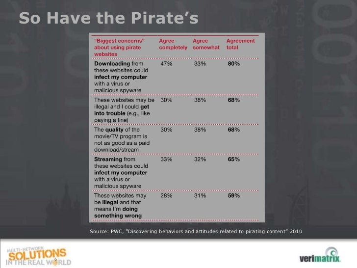 """So Have the Pirate's       Source: PWC, """"Discovering behaviors and attitudes related to pirating content"""" 2010   6"""