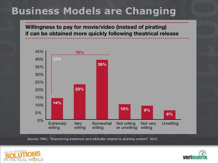 """Business Models are Changing  Source: PWC, """"Discovering behaviors and attitudes related to pirating content"""" 2010     8"""