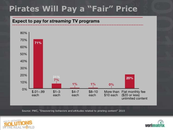 """Pirates Will Pay a """"Fair"""" Price   Source: PWC, """"Discovering behaviors and attitudes related to pirating content"""" 2010      9"""